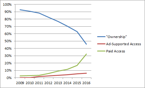 ownership vs paid access vs ad-supported access